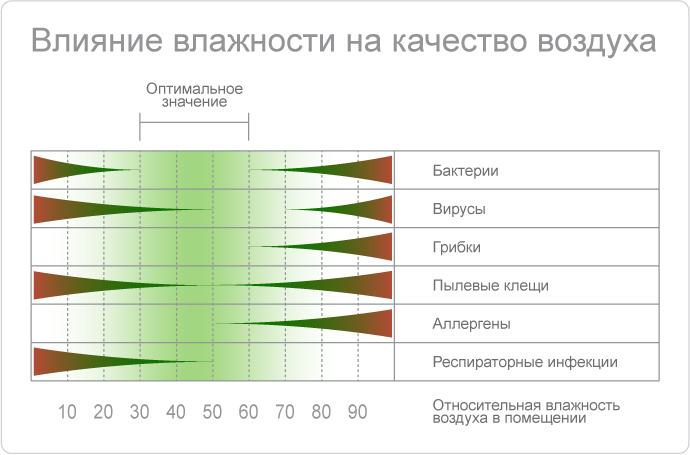 Влияние влажности воздуха на здоровье человека