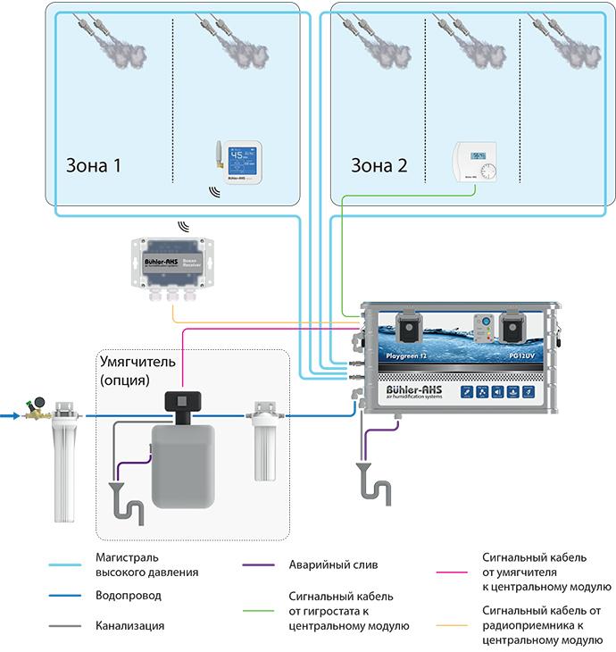 Схема подключения системы увлажнения воздуха Buhler-AHS Playgreen 12