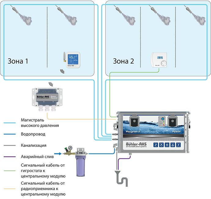 Схема подключения системы увлажнения воздуха Buhler-AHS Playgreen 6